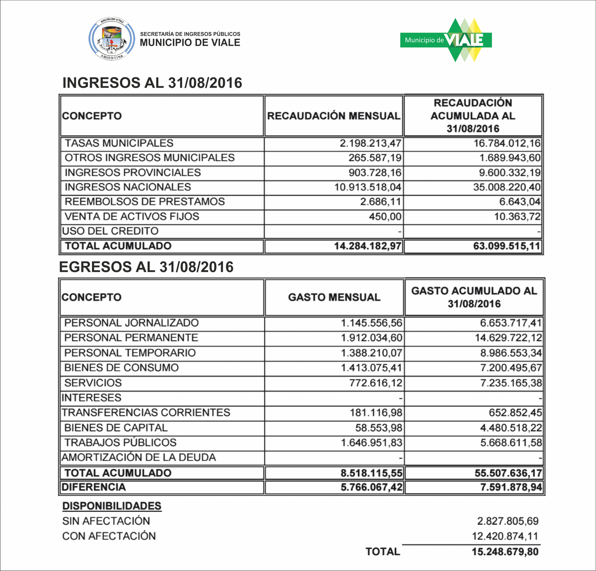 Resumen del Estado de Cuentas al 31 de agosto